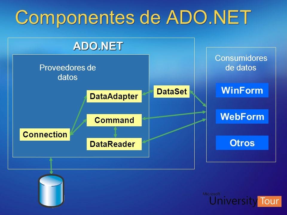 Componentes de ADO.NET Consumidores de datos WinForm WebForm Otros DataSet Proveedores de datos DataAdapter Command DataReader Connection ADO.NET