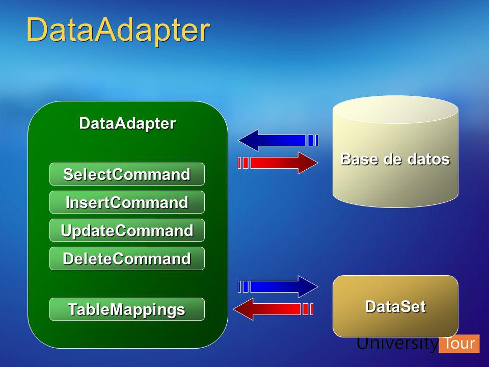 DataAdapter DataAdapter SelectCommand InsertCommand UpdateCommand DeleteCommand TableMappings Base de datos DataSet