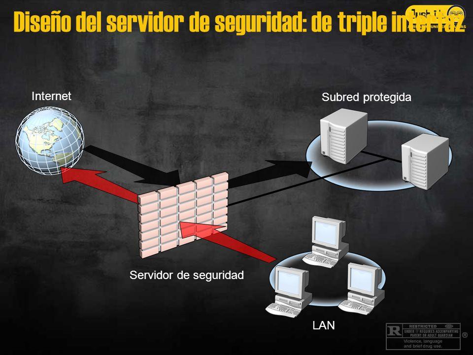 Diseño del servidor de seguridad: de triple interfaz Subred protegida Internet LAN Servidor de seguridad