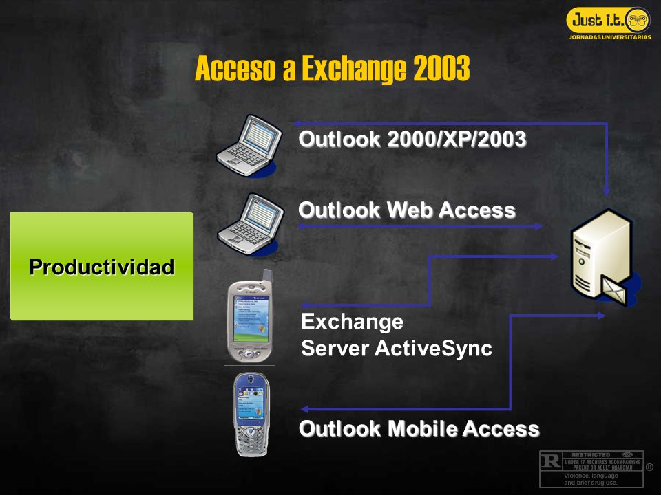 Acceso a Exchange 2003 Outlook 2000/XP/2003 Outlook Web Access Exchange Server ActiveSync Outlook Mobile Access Productividad