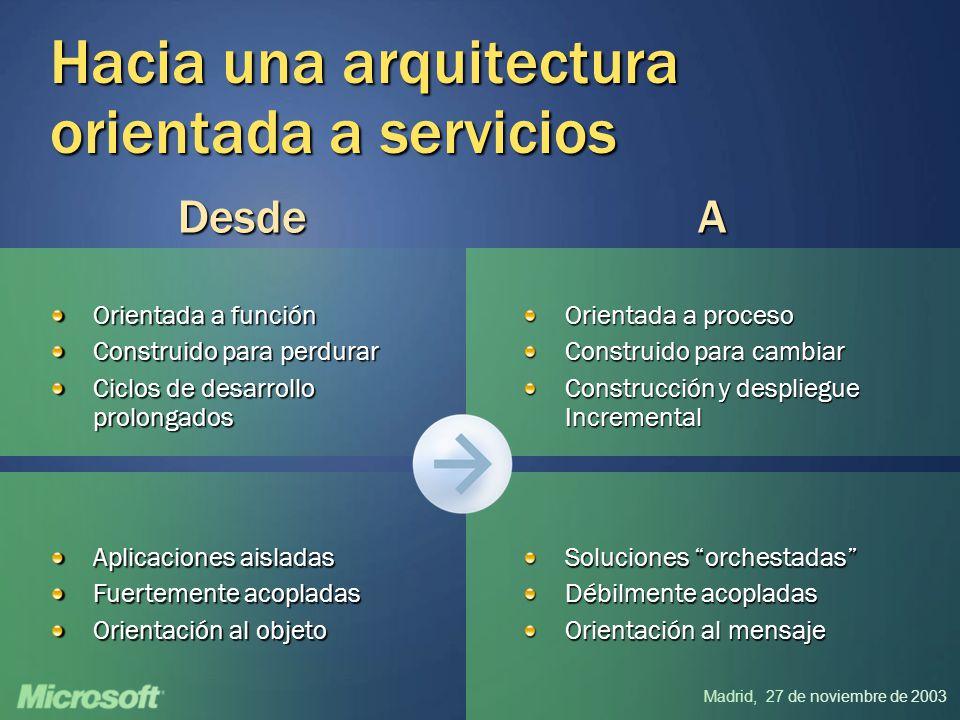 Madrid, 27 de noviembre de 2003 Hacia una arquitectura orientada a servicios Orientada a función Construido para perdurar Ciclos de desarrollo prolong