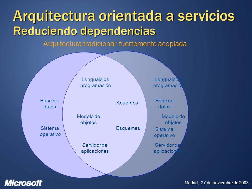 Madrid, 27 de noviembre de 2003 Esquemas Acuerdos Lenguaje de programación Modelo de objetos Servidor de aplicaciones Base de datos Sistema operativo