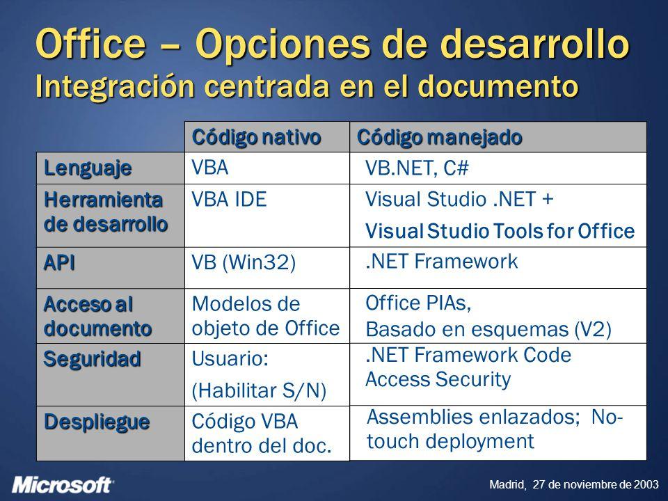 Madrid, 27 de noviembre de 2003 Office – Opciones de desarrollo Integración centrada en el documento Código nativo LenguajeVBA Herramienta de desarrol