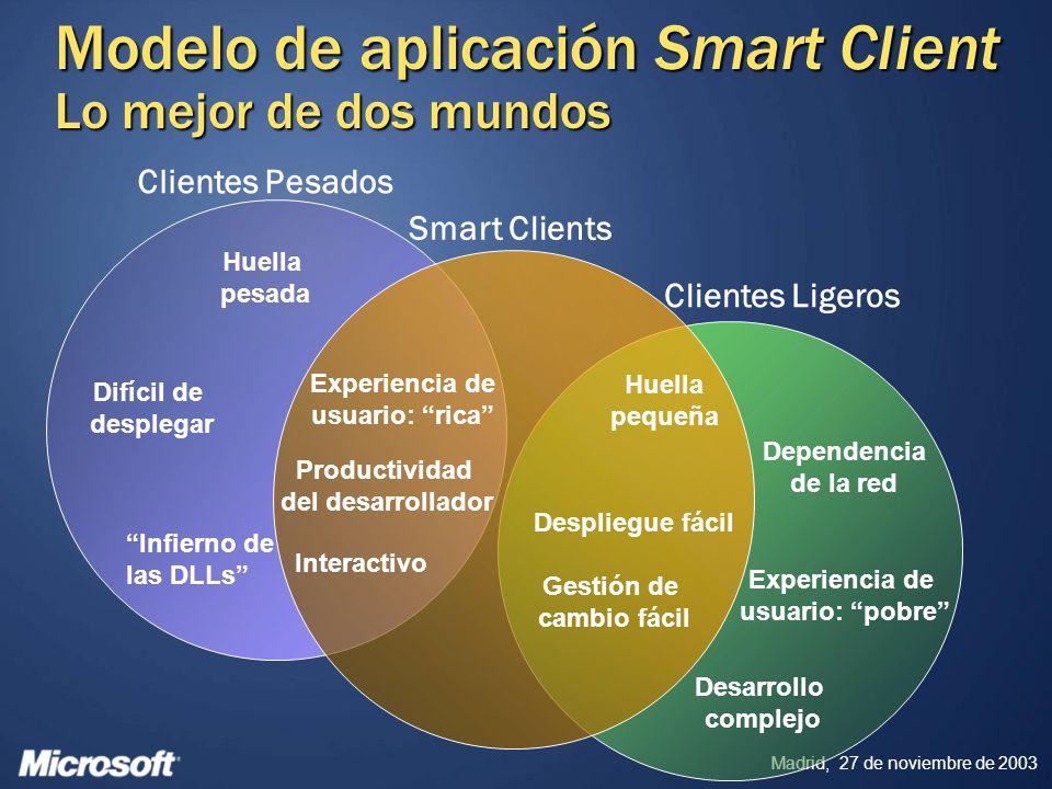 Madrid, 27 de noviembre de 2003 Cliente Inteligente ClienteLigeroClientePesado Necesidad Funcionalidad rica e interactiva Facilidad de despliegue, actualización y mantenimiento Productividad de usuario en modo desconectado Ningún problema Limitado por tecnologías de desarrollo para Web Sí ¿Porqué construir Smart Clients.