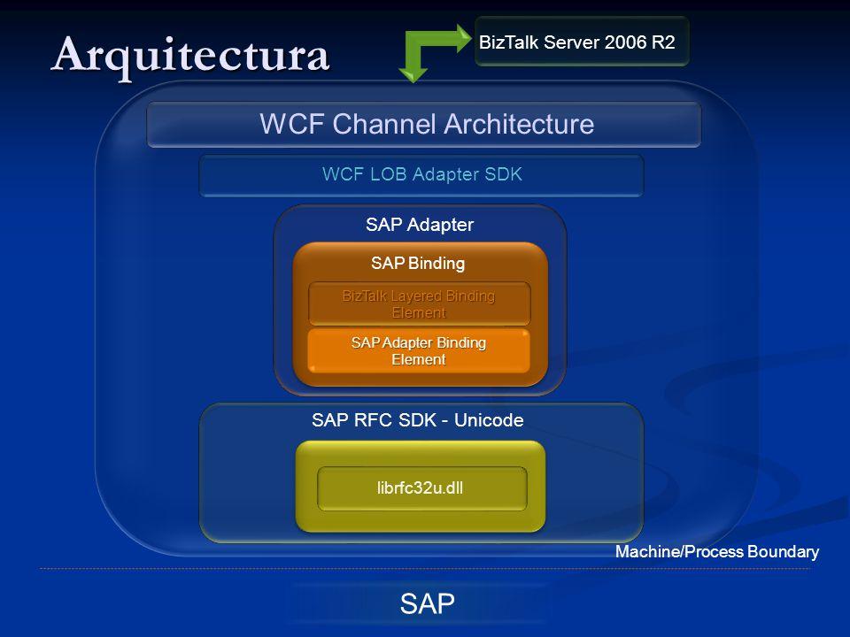 Arquitectura SAP BizTalk Layered Binding Element SAP Adapter Binding Element SAP Binding SAP Adapter WCF LOB Adapter SDK WCF Channel Architecture SAP RFC SDK - Unicode librfc32u.dll Machine/Process Boundary BizTalk Server 2006 R2