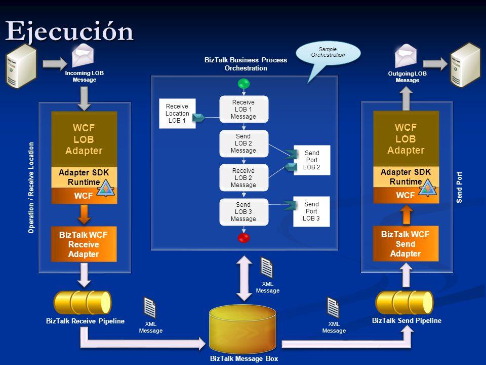 Ejecución BizTalk WCF Receive Adapter Operation / Receive Location BizTalk Receive Pipeline BizTalk Message Box BizTalk WCF Send Adapter Send Port Incoming LOB Message Outgoing LOB Message XML Message XML Message XML Message BizTalk Send Pipeline WCF LOB Adapter Adapter SDK Runtime WCF LOB Adapter Adapter SDK Runtime WCF BizTalk Business Process Orchestration Send Port LOB 2 Receive Location LOB 1 Send Port LOB 3 Receive LOB 1 Message Send LOB 2 Message Receive LOB 2 Message Send LOB 3 Message Sample Orchestration