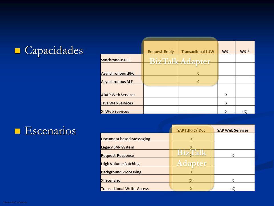 Microsoft Confidential Capacidades Capacidades Escenarios Escenarios Request-ReplyTransactional LUWWS-IWS-* Synchronous RFCX Asynchronous tRFC X Asynchronous ALE X ABAP Web Services X Java Web Services X XI Web Services X(X) SAP (t)RFC/IDocSAP Web Services Document based MessagingX Legacy SAP SystemX Request-ResponseXX High Volume BatchingX Background ProcessingX XI Scenario(X)X Transactional Write-AccessX(X) BizTalk Adapter
