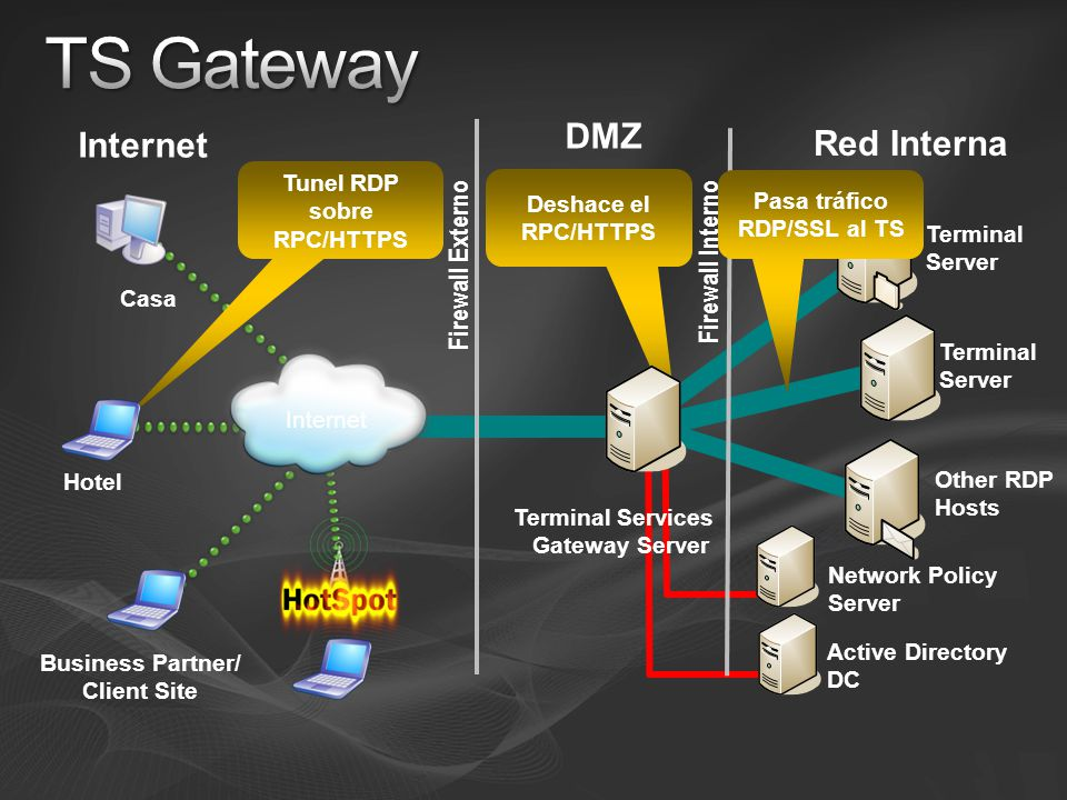 DMZ Internet Red Interna Terminal Server Hotel Firewall Externo Firewall Interno Casa Business Partner/ Client Site Other RDP Hosts Terminal Server Internet Terminal Services Gateway Server Network Policy Server Active Directory DC Tunel RDP sobre RPC/HTTPS Pasa tráfico RDP/SSL al TS Deshace el RPC/HTTPS