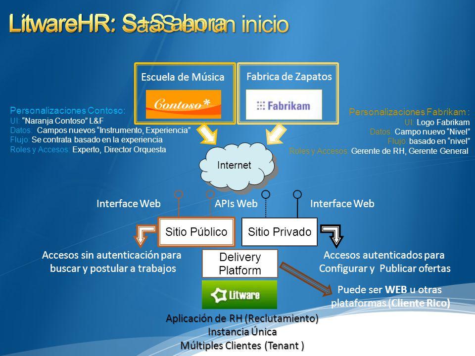 Personalizaciones Contoso: UI: Naranja Contoso L&F Datos: Campos nuevos Instrumento, Experiencia Flujo: Se contrata basado en la experiencia Roles y Accesos: Experto, Director Orquesta Aplicación de RH (Reclutamiento) Instancia Única Múltiples Clientes (Tenant ) Accesos autenticados para Configurar y Publicar ofertas Sitio Privado Interface Web Personalizaciones Fabrikam : UI: Logo Fabrikam Datos: Campo nuevo Nivel Flujo: basado en nivel Roles y Accesos: Gerente de RH, Gerente General Accesos sin autenticación para buscar y postular a trabajos APIs Web Sitio Público Interface Web Internet Fabrica de Zapatos Escuela de Música Delivery Platform Puede ser WEB u otras plataformas (Cliente Rico)