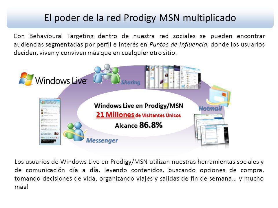 El poder de la red Prodigy MSN multiplicado Con Behavioural Targeting dentro de nuestra red sociales se pueden encontrar audiencias segmentadas por perfil e interés en Puntos de Influencia, donde los usuarios deciden, viven y conviven más que en cualquier otro sitio.