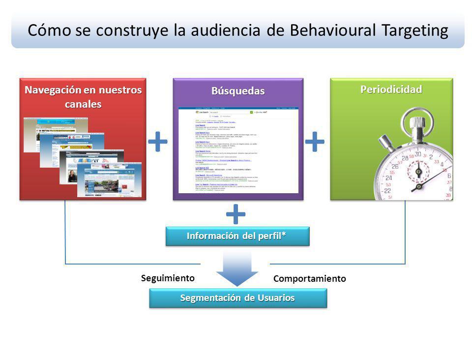 Cómo se construye la audiencia de Behavioural Targeting + + Información del perfil* Segmentación de Usuarios Comportamiento Seguimiento Periodicidad + Búsquedas Navegación en nuestros canales