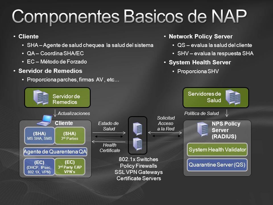 NPS Policy Server (RADIUS) Quarantine Server (QS) Cliente Agente de Quarentena QA Política de SaludActualizaciones Estado de Salud Solicitud Acceso a