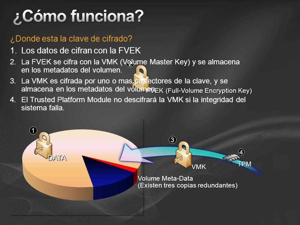 DATA 1 Volume Meta-Data (Existen tres copias redundantes) FVEK 2 VMK 3 TPM 4 ¿Donde esta la clave de cifrado? 1.Los datos de cifran con la FVEK 2.La F