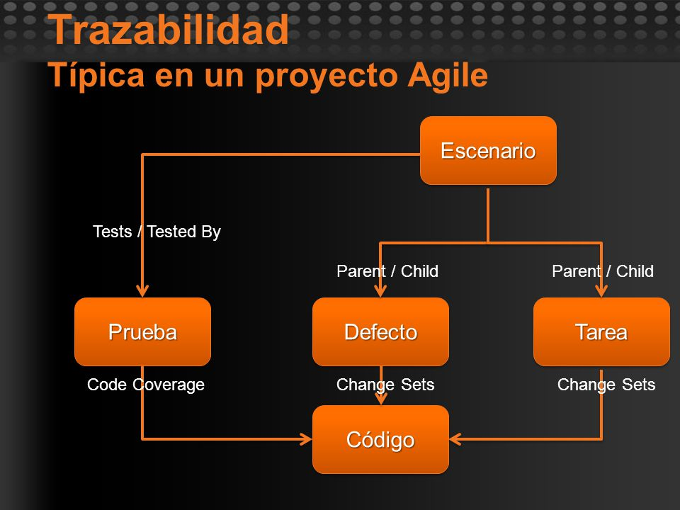 Trazabilidad Típica en un proyecto AgileEscenarioEscenario PruebaPrueba Tests / Tested By DefectoDefectoTareaTarea CódigoCódigo Parent / Child Change