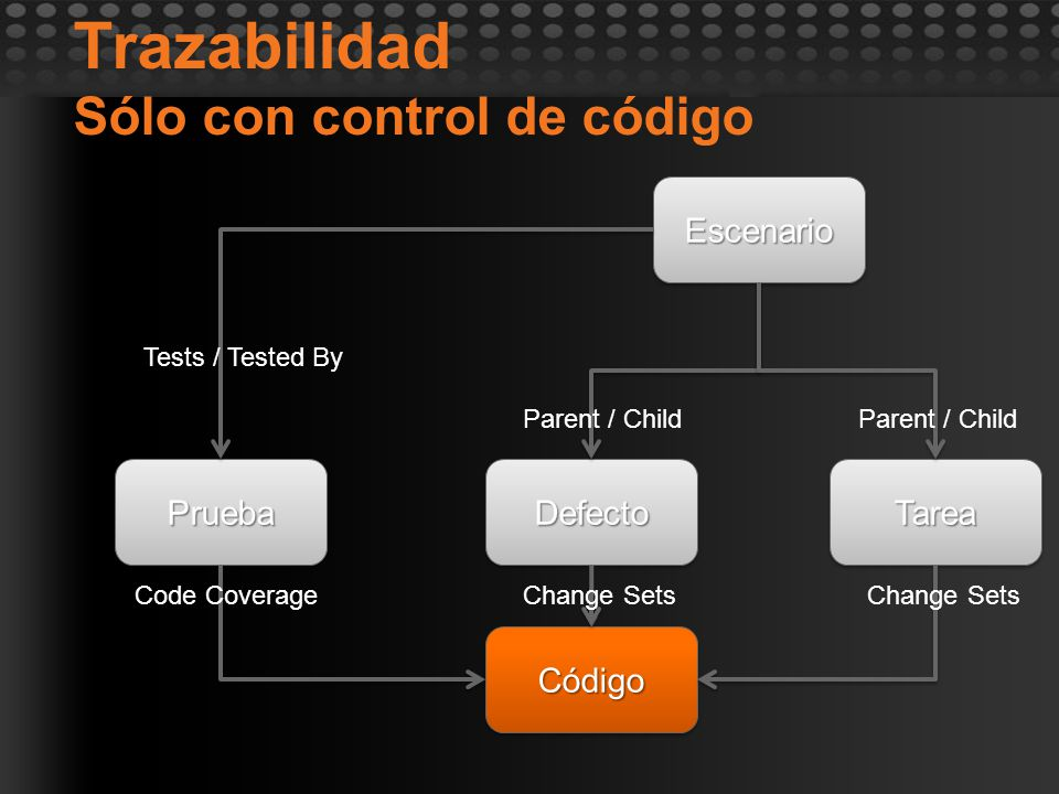 Trazabilidad Sólo con control de códigoPruebaPrueba EscenarioEscenario CódigoCódigo DefectoDefectoTareaTarea Tests / Tested By Parent / Child Change S