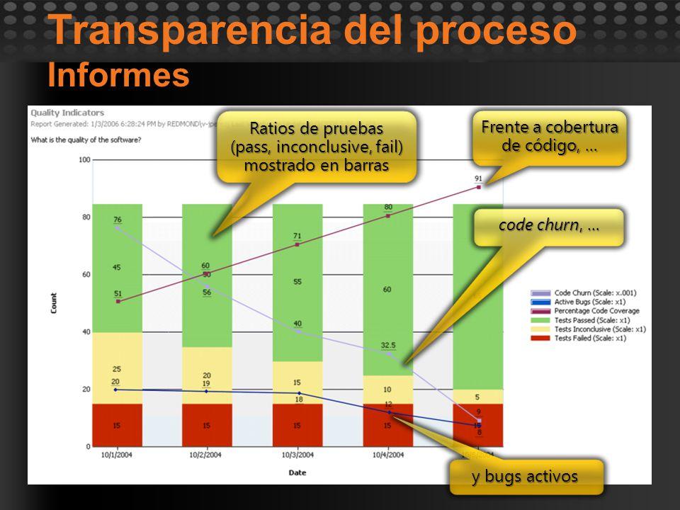 Transparencia del proceso Informes Ratios de pruebas (pass, inconclusive, fail) mostrado en barras Frente a cobertura de código, … code churn, … y bug