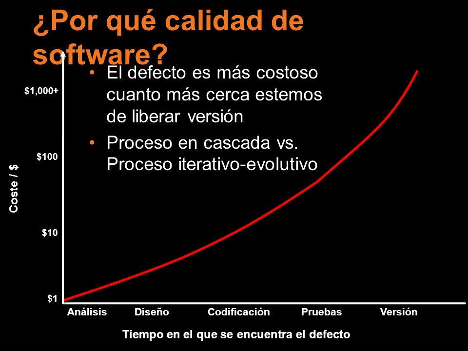 Coste / $ Tiempo en el que se encuentra el defecto Análisis DiseñoCodificaciónPruebas Versión ¿Por qué calidad de software? El defecto es más costoso