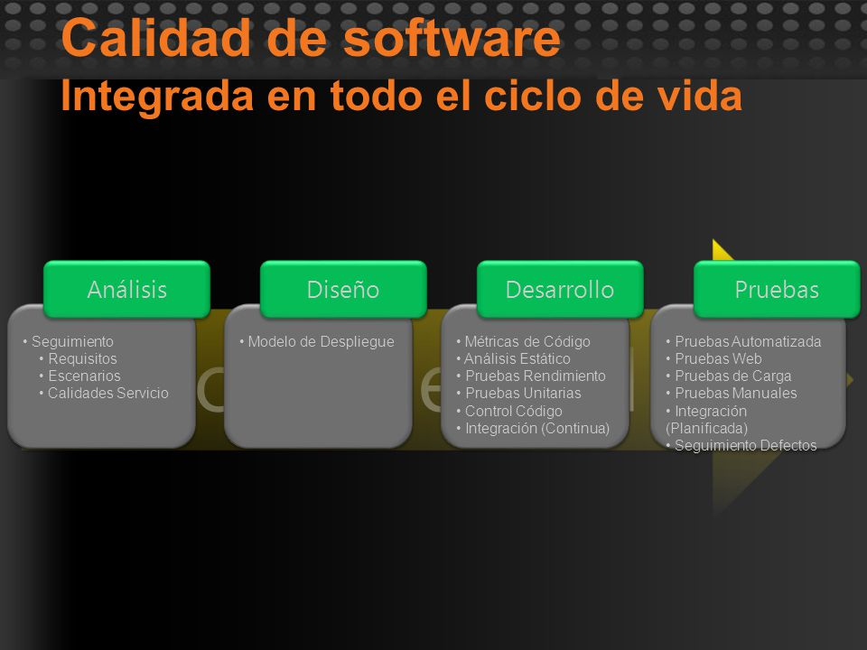 Trazabilidad Sólo con control de códigoPruebaPrueba EscenarioEscenario CódigoCódigo DefectoDefectoTareaTarea Tests / Tested By Parent / Child Change Sets Code Coverage