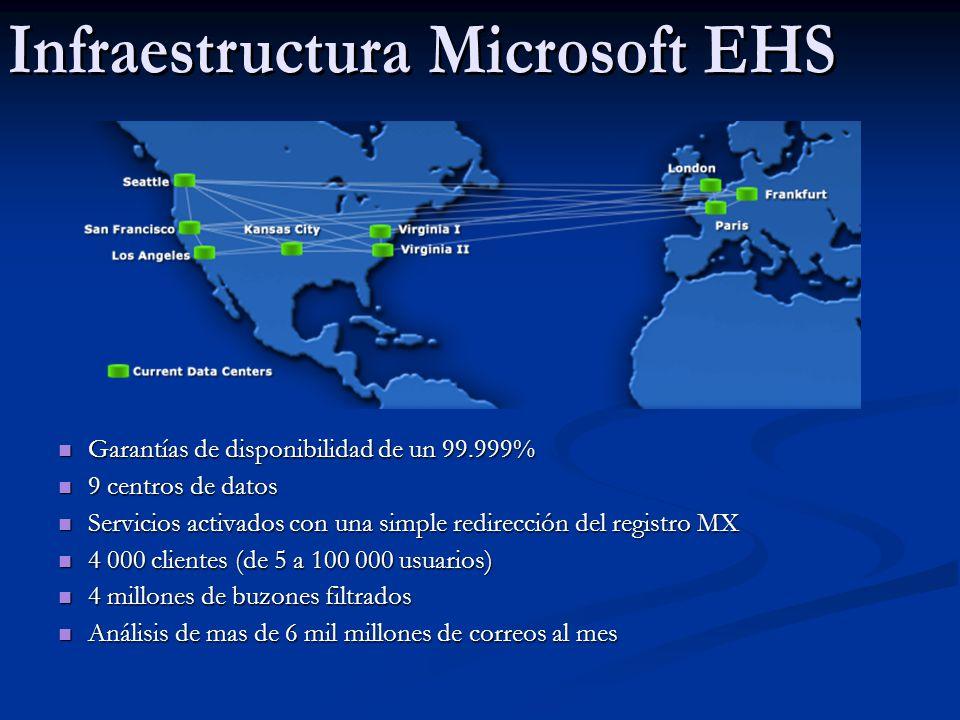 Garantías de disponibilidad de un 99.999% Garantías de disponibilidad de un 99.999% 9 centros de datos 9 centros de datos Servicios activados con una