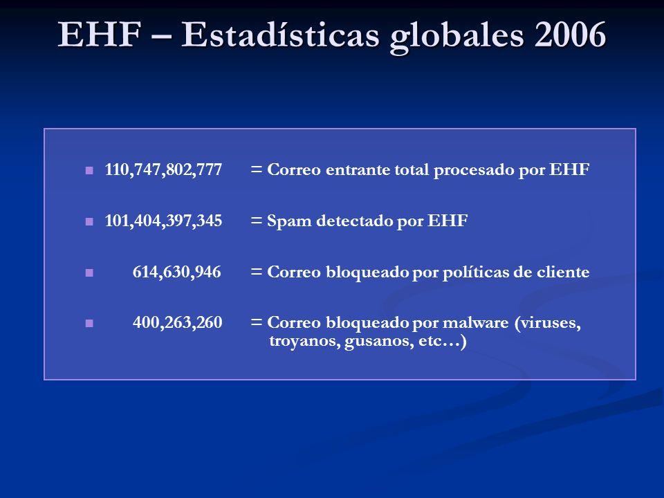 EHF – Estadísticas globales 2006 110,747,802,777= Correo entrante total procesado por EHF 101,404,397,345= Spam detectado por EHF 614,630,946= Correo