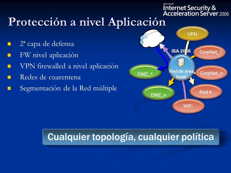 2ª capa de defensa FW nivel aplicación VPN firewalled a nivel aplicación Redes de cuarentena Segmentación de la Red múltiple Cualquier topología, cual