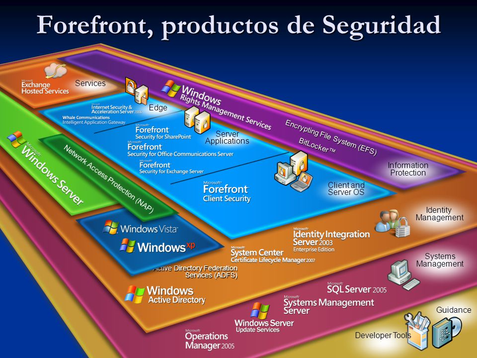 Forefront, productos de Seguridad 3 Guidance Developer Tools Systems Management Active Directory Federation Services (ADFS) Identity Management Servic