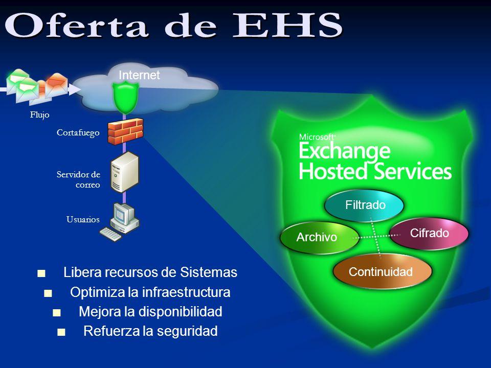 Internet Continuidad Filtrado Cifrado Flujo Archivo Cortafuego Usuarios Servidor de correo Libera recursos de Sistemas Optimiza la infraestructura Mej