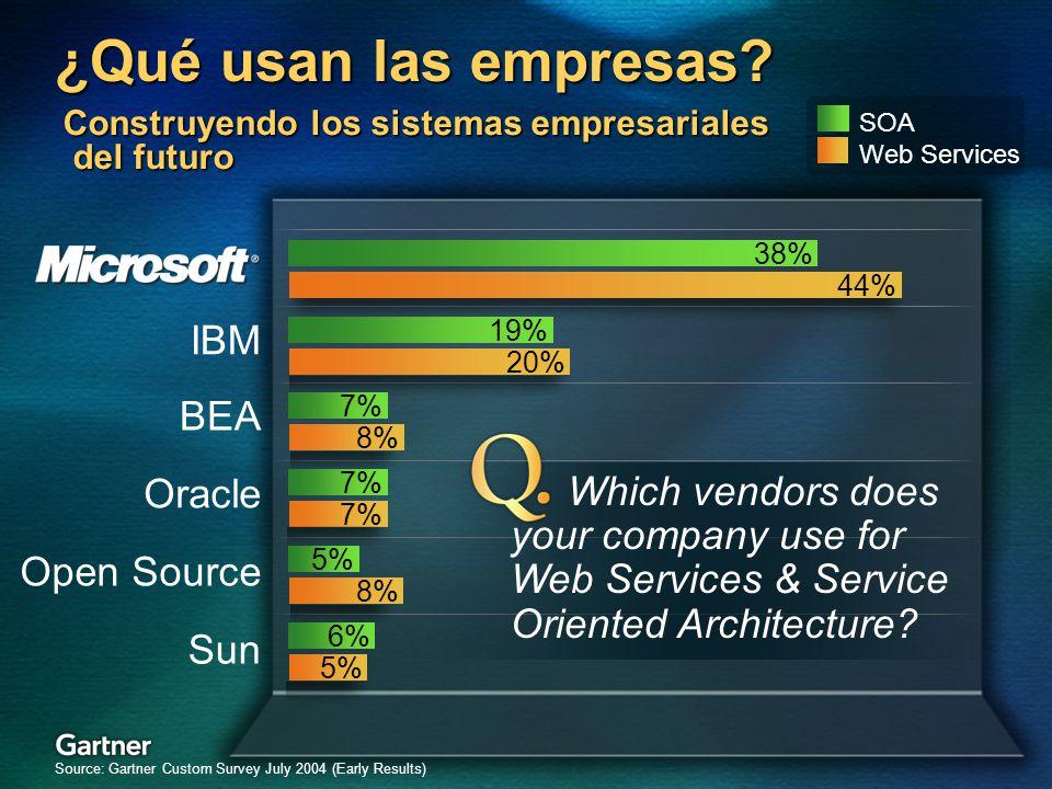 BEA Customer Preference Building the Future Enterprise Construyendo los sistemas empresariales del futuro IBM Oracle Sun Open Source Source: Gartner C