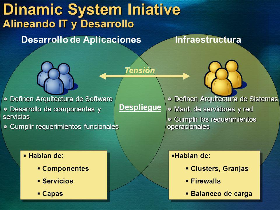 Dinamic System Iniative Alineando IT y Desarrollo Definen Arquitectura de Software Definen Arquitectura de Software Desarrollo de componentes y servic