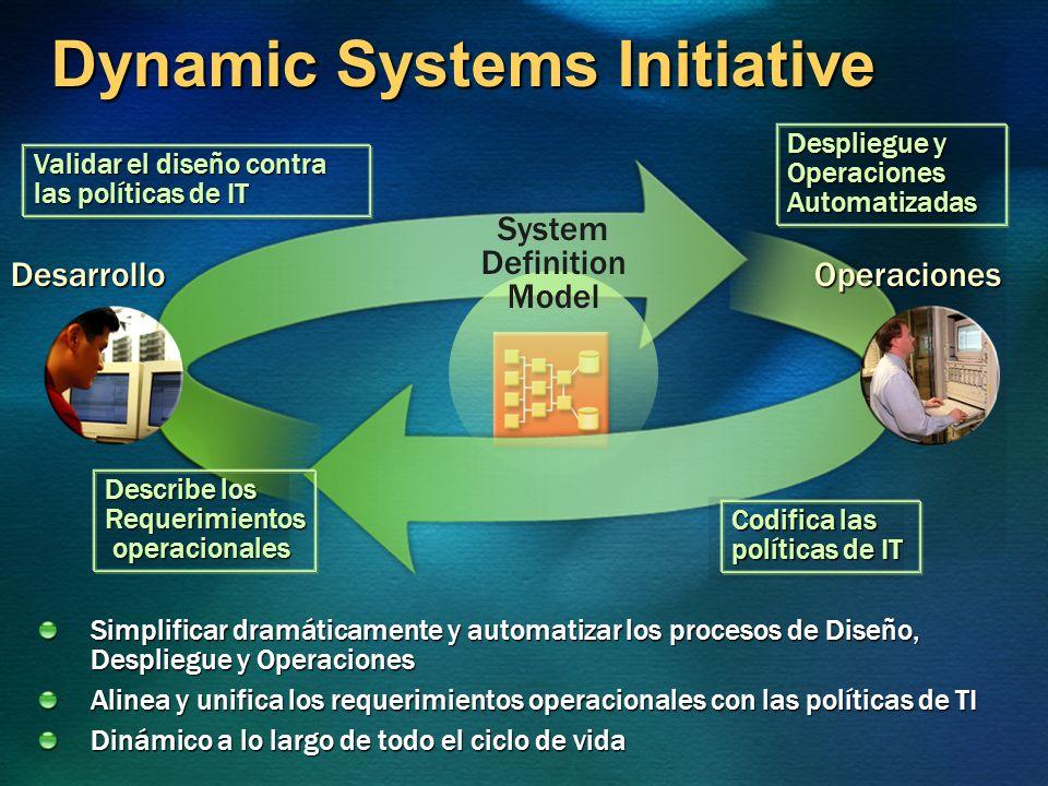 Dynamic Systems Initiative Desarrollo Simplificar dramáticamente y automatizar los procesos de Diseño, Despliegue y Operaciones Alinea y unifica los r