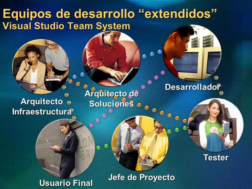 Equipos de desarrollo extendidos Visual Studio Team System ArquitectoInfraestructura Arquitecto de Soluciones Jefe de Proyecto Desarrollador Tester Us