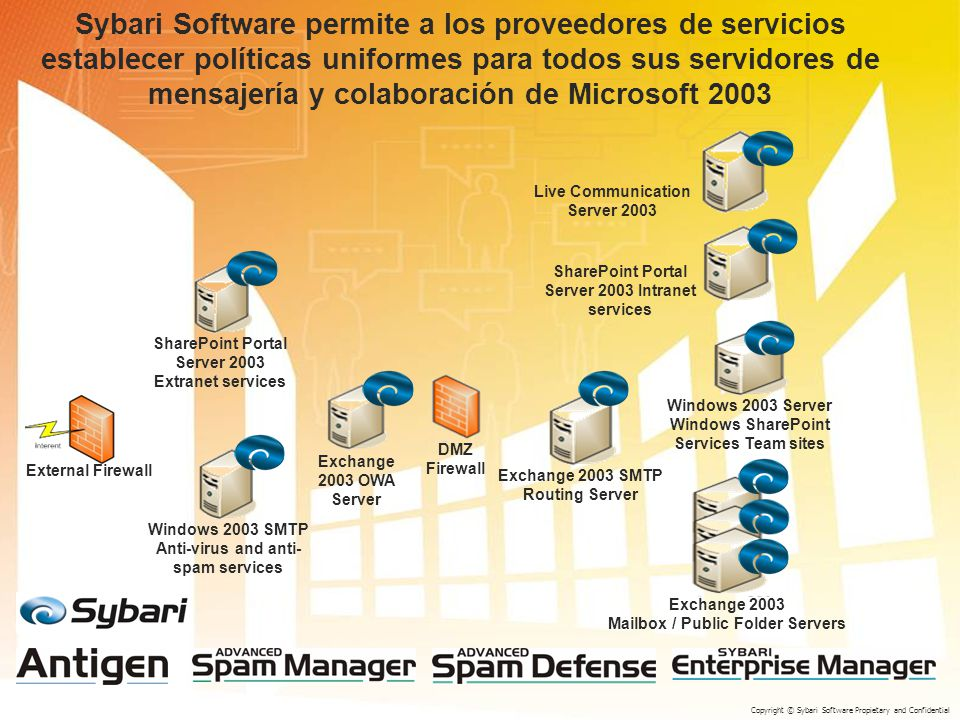 External Firewall SharePoint Portal Server 2003 Extranet services Windows 2003 SMTP Anti-virus and anti- spam services Exchange 2003 OWA Server DMZ Firewall Exchange 2003 SMTP Routing Server Live Communication Server 2003 Exchange 2003 Mailbox / Public Folder Servers Windows 2003 Server Windows SharePoint Services Team sites SharePoint Portal Server 2003 Intranet services Sybari Software permite a los proveedores de servicios establecer políticas uniformes para todos sus servidores de mensajería y colaboración de Microsoft 2003 Copyright © Sybari Software Propietary and Confidential
