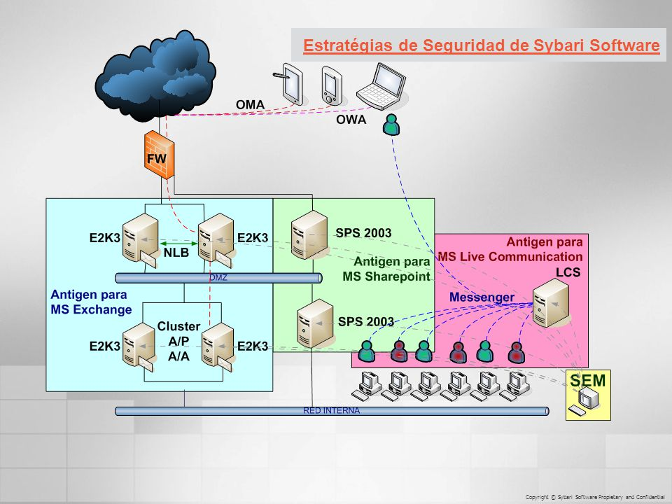 Sybari Strategy of Security Estratégias de Seguridad de Sybari Software