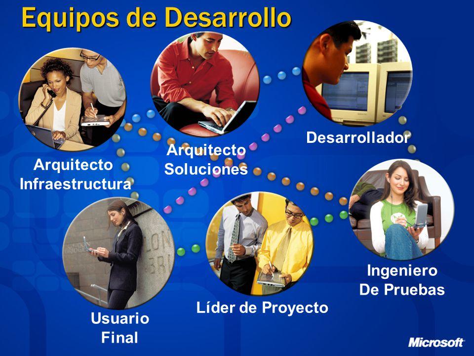 Equipos de Desarrollo Arquitecto Infraestructura Arquitecto Soluciones Líder de Proyecto Desarrollador Ingeniero De Pruebas Usuario Final