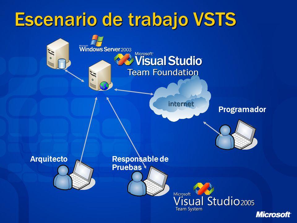 Escenario de trabajo VSTS Team Foundation internet ArquitectoResponsable de Pruebas Programador
