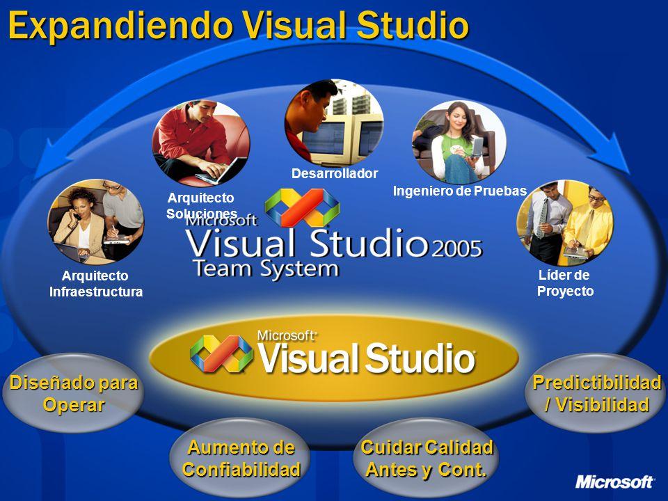 Expandiendo Visual Studio Aumento de Confiabilidad Cuidar Calidad Antes y Cont.