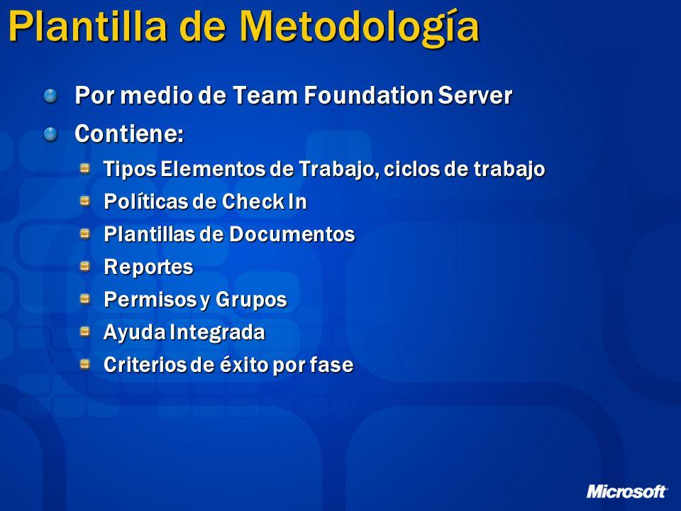 Plantilla de Metodología Por medio de Team Foundation Server Contiene: Tipos Elementos de Trabajo, ciclos de trabajo Políticas de Check In Plantillas de Documentos Reportes Permisos y Grupos Ayuda Integrada Criterios de éxito por fase