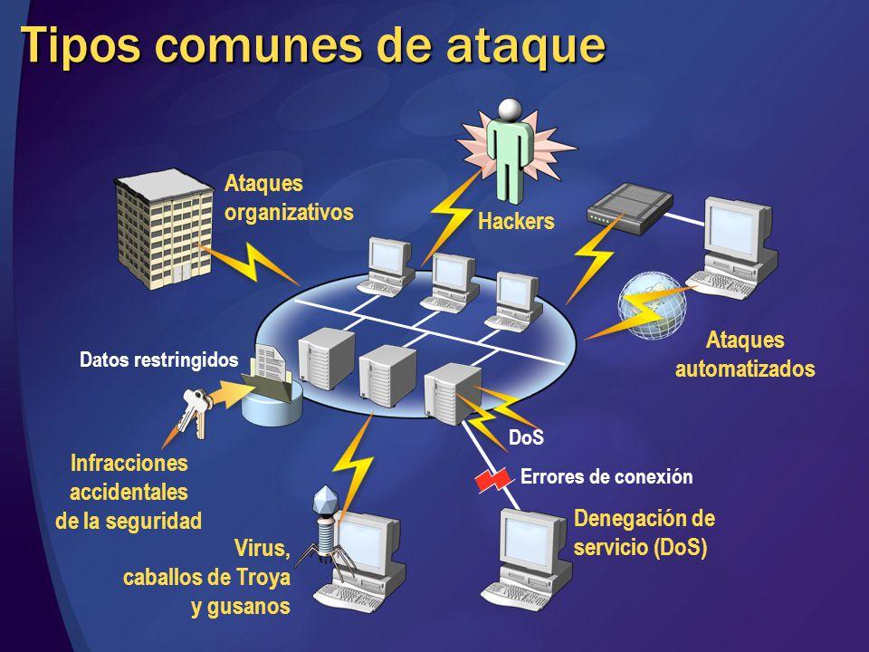 Tipos comunes de ataque Errores de conexión Ataques organizativos Datos restringidos Infracciones accidentales de la seguridad Ataques automatizados Hackers Virus, caballos de Troya y gusanos Denegación de servicio (DoS) DoS