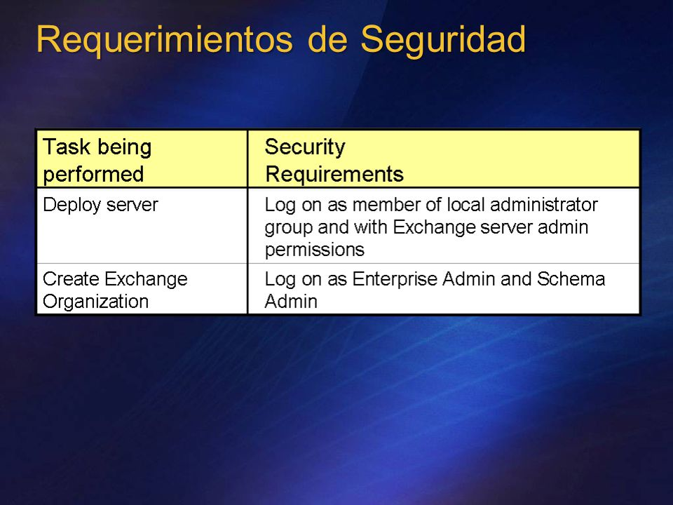 Requerimientos de Seguridad