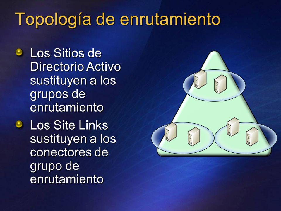 Topología de enrutamiento Los Sitios de Directorio Activo sustituyen a los grupos de enrutamiento Los Site Links sustituyen a los conectores de grupo de enrutamiento