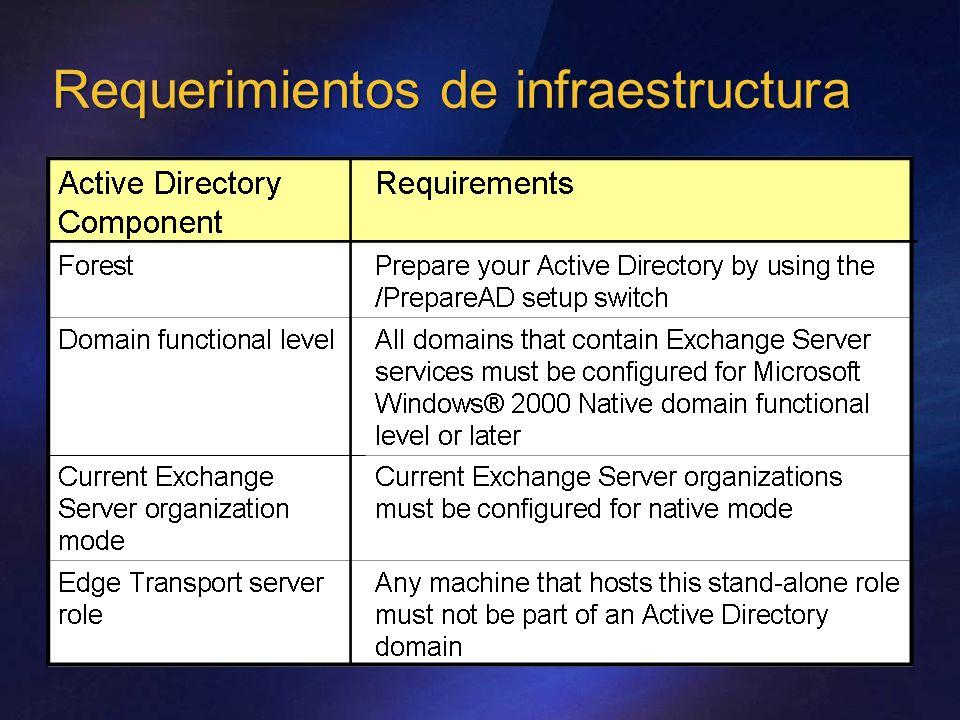 Enrutamiento en el concentrador Perimeter Exchange 2007 Edge Server to Hub Server SMTP with TLS Site A Site B Site C Exchange 2007 Hub Servers use SMTP Kerberos/TLS to communicate EdgeSync over 1389