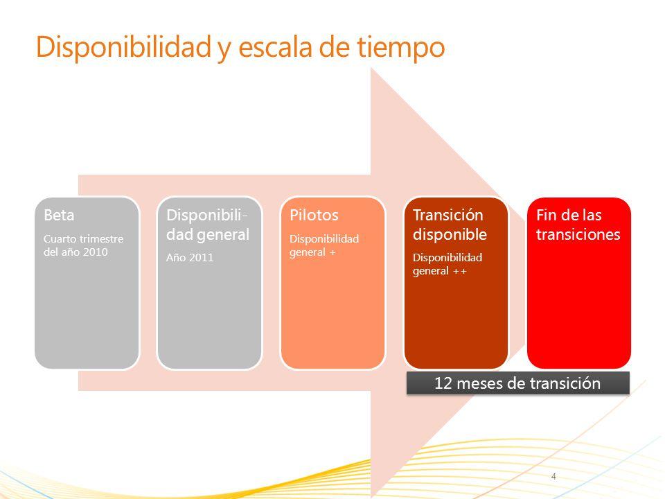 Disponibilidad y escala de tiempo Beta Cuarto trimestre del año 2010 Disponibili- dad general Año 2011 Pilotos Disponibilidad general + Transición dis