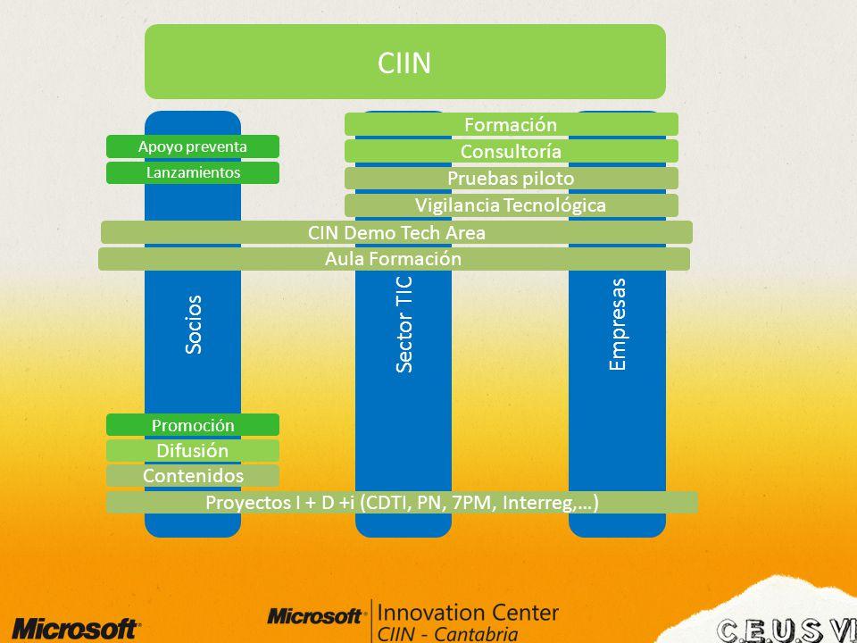 CIIN Socios Sector TIC Empresas Consultoría Pruebas piloto Formación Apoyo preventa Lanzamientos Promoción Difusión Contenidos Proyectos I + D +i (CDT