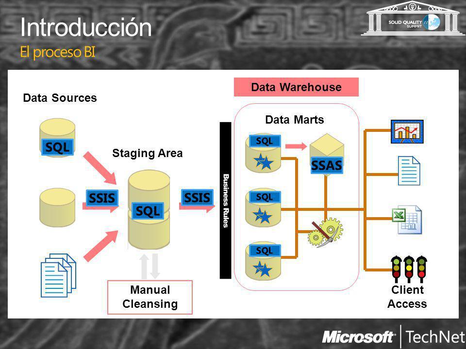 Introducción El proceso BI Data Sources Staging Area Manual Cleansing Data Marts Data Warehouse Client Access
