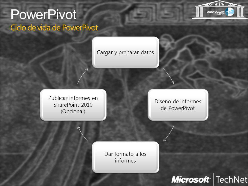 Ciclo de vida de PowerPivot Cargar y preparar datos Diseño de informes de PowerPivot Dar formato a los informes Publicar informes en SharePoint 2010 (Opcional)