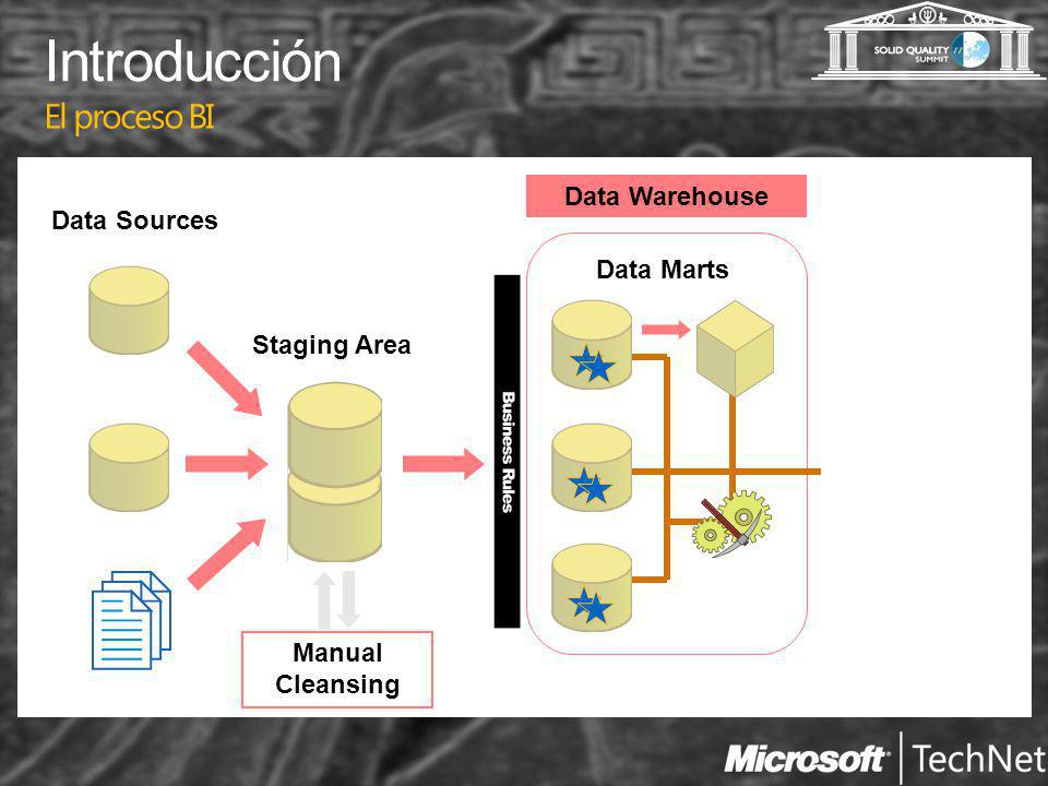 Introducción El proceso BI Data Sources Staging Area Manual Cleansing Data Marts Data Warehouse