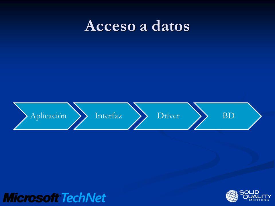 Acceso a datos AplicaciónInterfazDriverBD