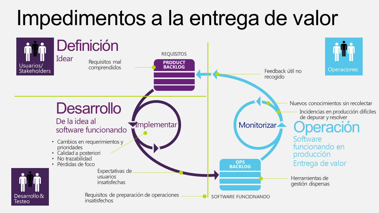 Problema Intellitrace en producciónLab Management