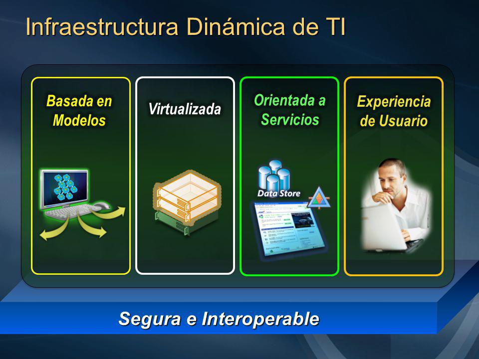 Optimizar la Infraestructura Tecnologia Procesos Personas