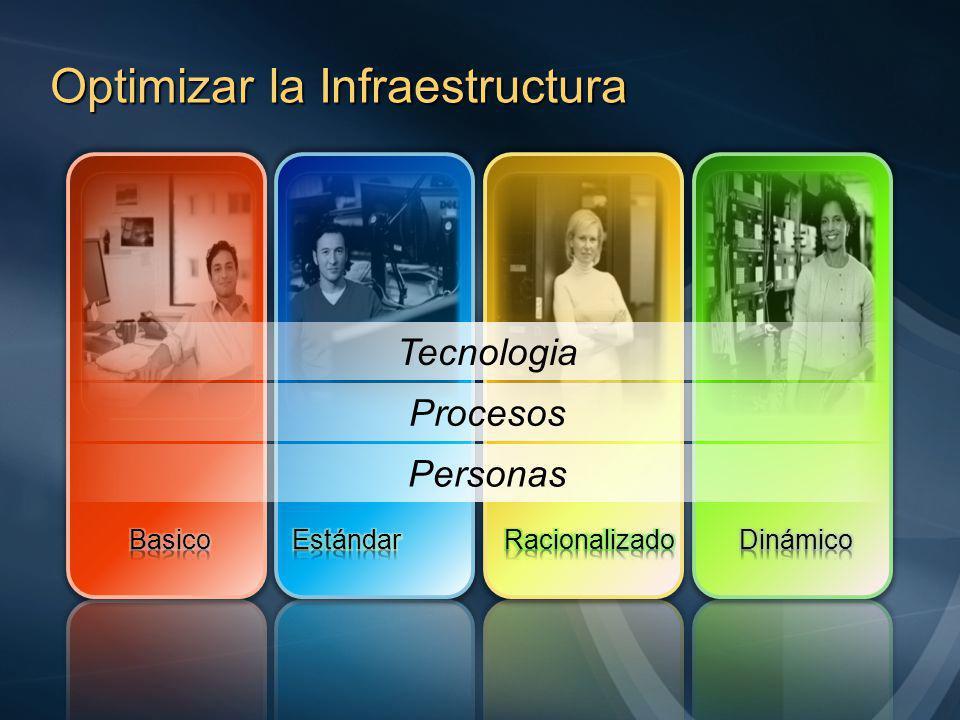 IT Dinámico Core InfrastructureApplication PlatformBusiness Productivity